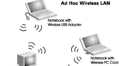 Syddyr ad hoc mode dan infrastructure mode - Ad hoc gijon ...