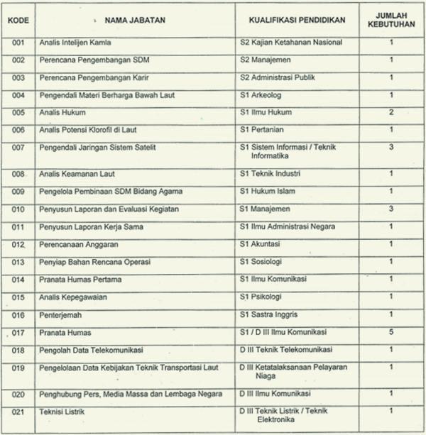 Pengumuman Seleksi Penerimaan CPNS Badan Koordinasi Keamanan Laut RI (Bakorkamla) Tahun 2013 - September 2013