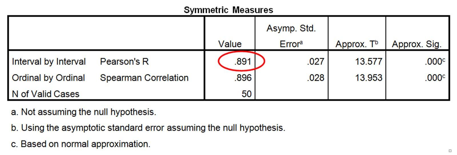 Arm span vs height data analysis for Pearson r table interpretation
