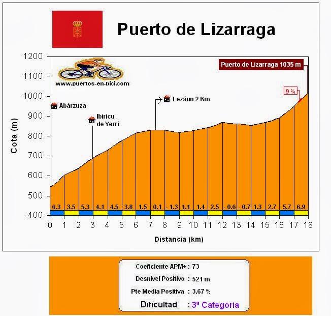 Altimetría Puerto de Lizarraga