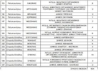 Έγκριση για 1.534 προσλήψεις για οκτάμηνα στους δήμους