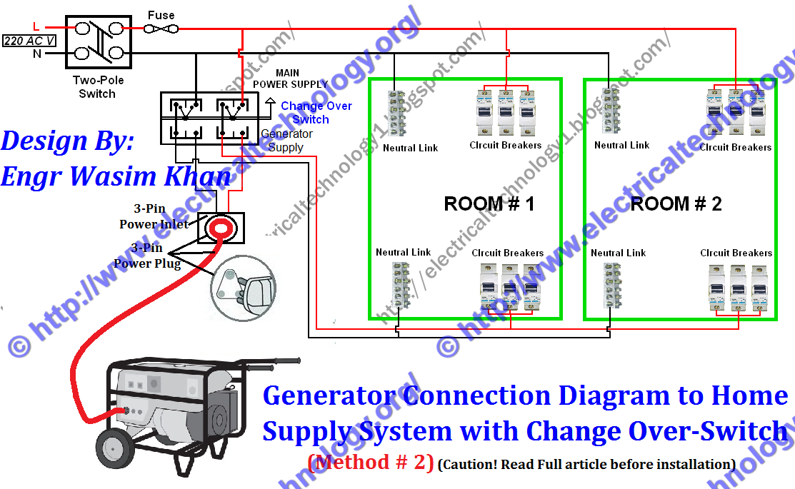 Generator    Connection    Diagram    to Home Supply with    ChangeOver    Switch
