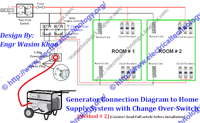 Generator+Connection+Diagram+to+Home+Supply+with+Change Over+Switch rv generator wiring diagrams free download diagram schematic RV 30 Amp Breaker at gsmportal.co