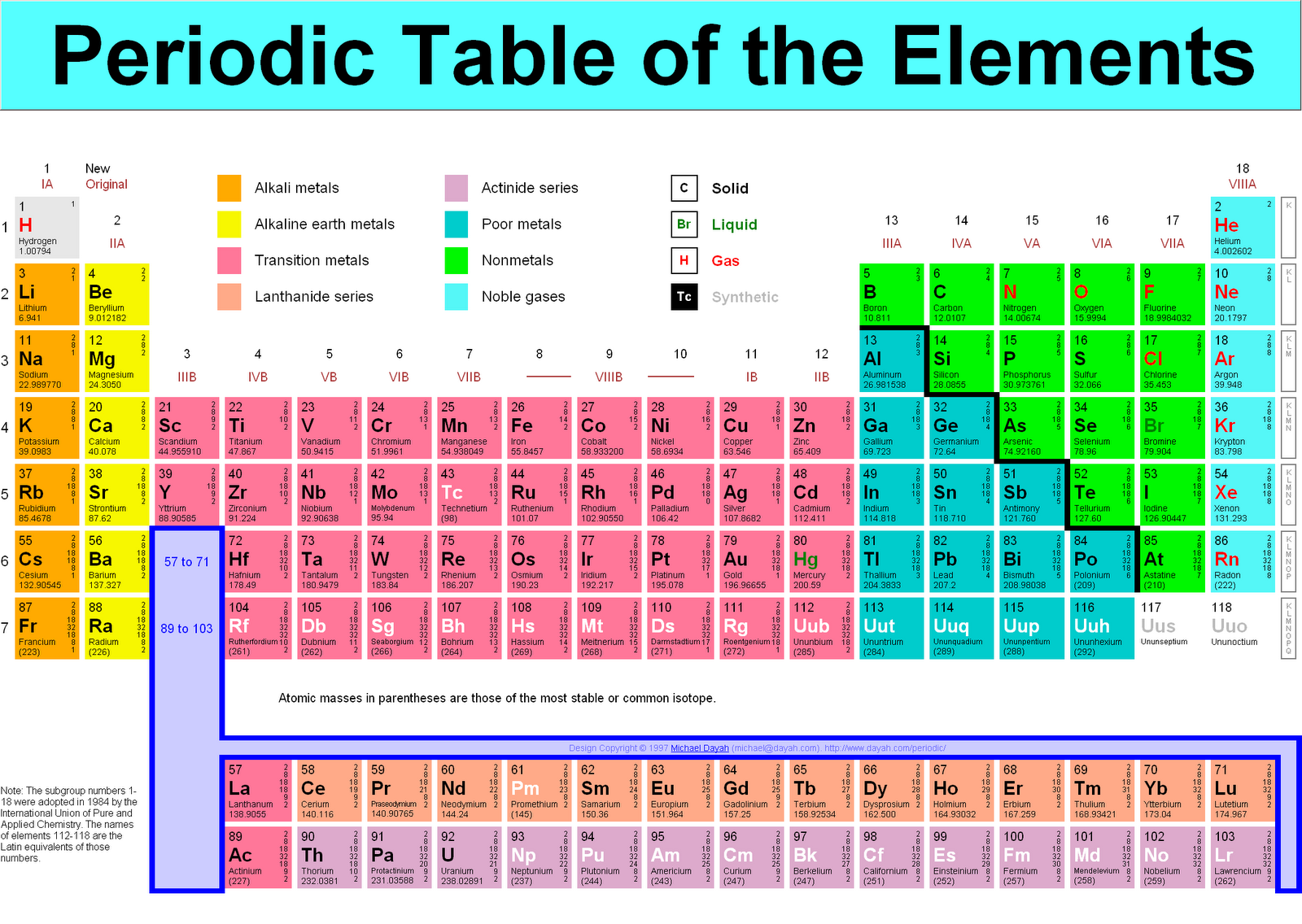 Everyday science peridic table peridic table gamestrikefo Image collections