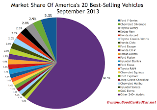 USA best-selling vehicle market share chart September 2013