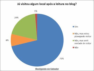 2º Pesquisa de Opinião sobre o Mastigando em Salvador: Já visitou algum local após a leitura no blog?