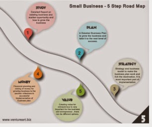 Venture Art - Value Creation Road Map