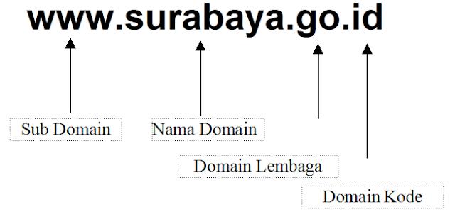 Pengenalan Kovensi Penerimaan Domain