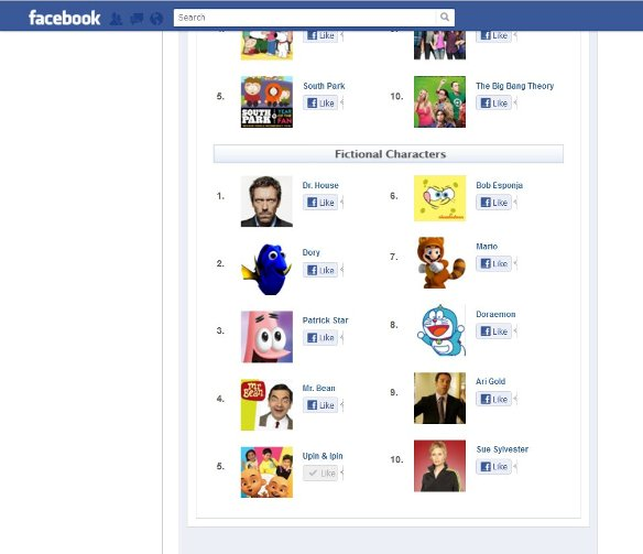 upin ipin most popular fictional character facebook