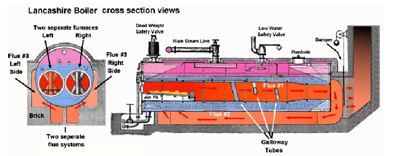Steam Boiler: Fire Tube Boiler Types