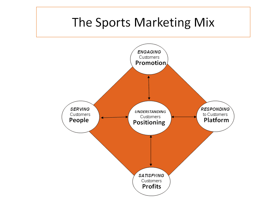sport marketing This evening study master's degree course in sports management will develop your understanding of marketing and how it applies to the sport industry.
