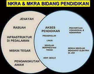 NKRA & MKRA Bidang Pendidikan
