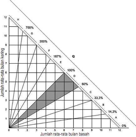 Gambar nilai Q dan R, dalam perhitungan iklim Schmidt-Ferguson