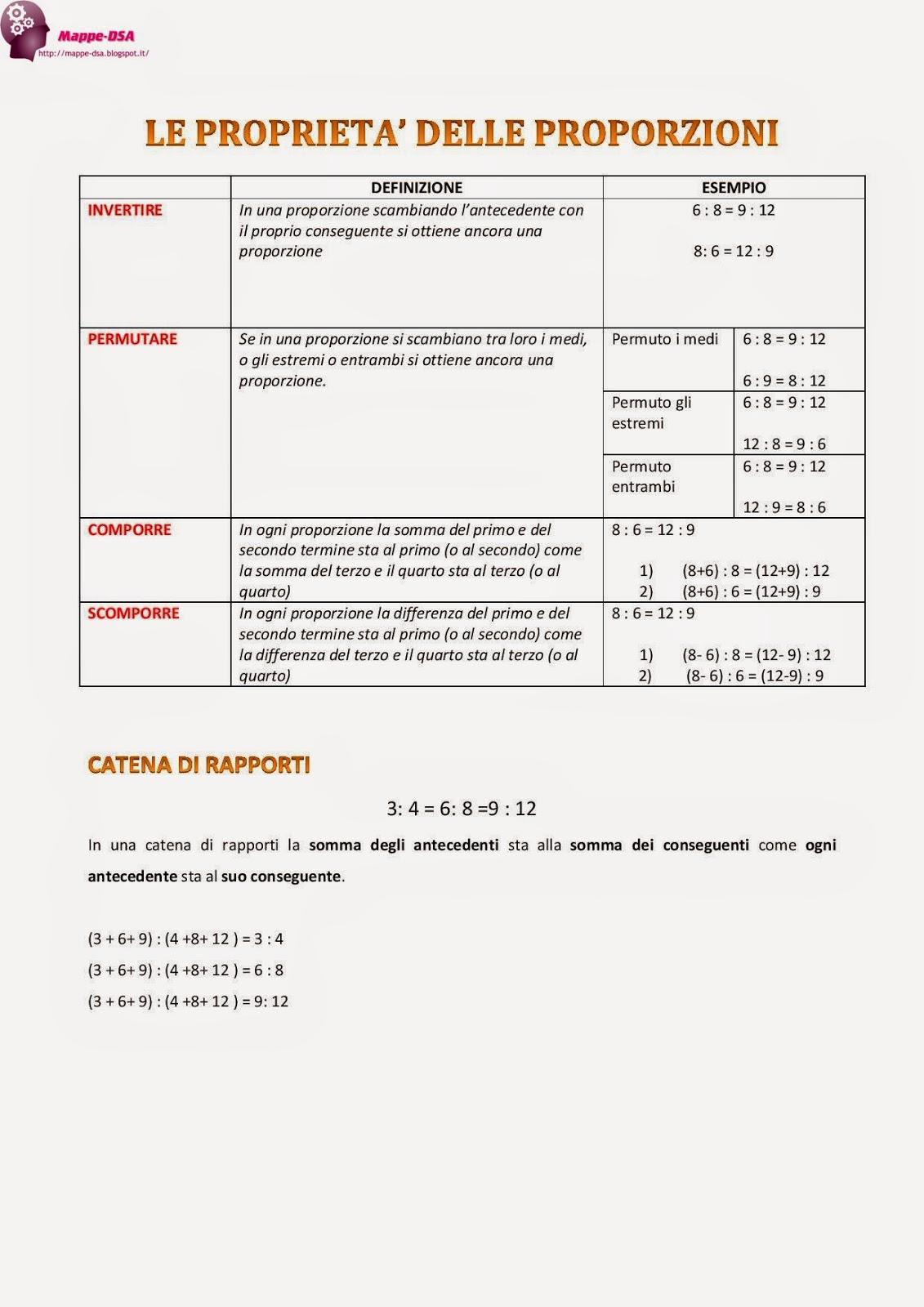 mappa dsa matematica proprietà proporzioni