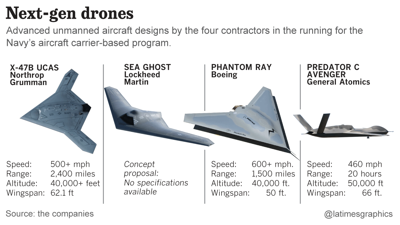 Military Drones And Drone Warfare Are Here To Stay