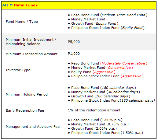 ALFM Mutual Funds Summary