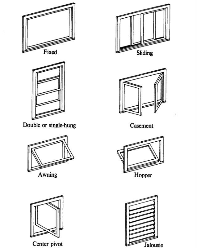 Window types of windows for houses for Types of windows