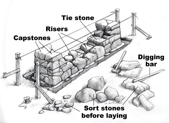 Stone Wall Construction : How to build a dry stone wall the garden of eaden