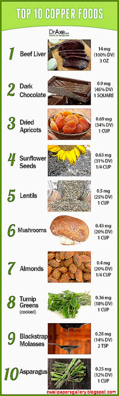 Top 10 Copper Rich Foods   DrAxe