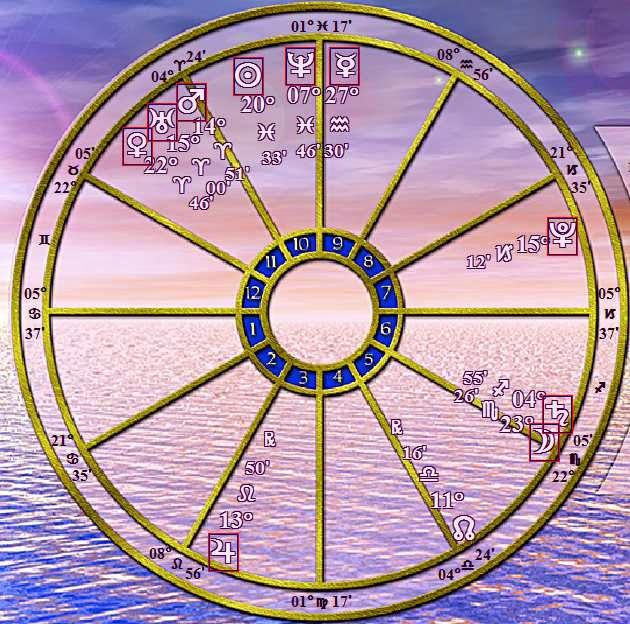 Natal Horoscope Birthday March 11 2015 Astrology Analysis
