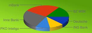Ranking internetowych kont bankowych sierpień 2011