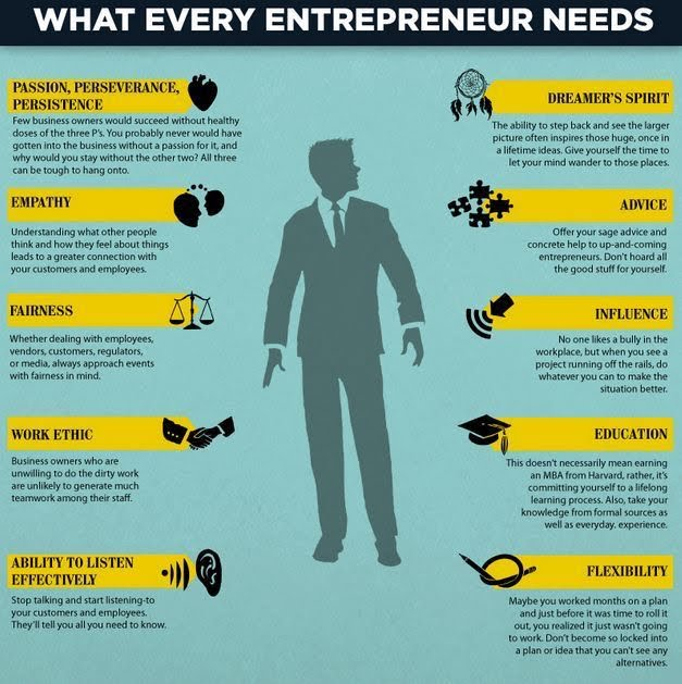 What every entrepreneur needs