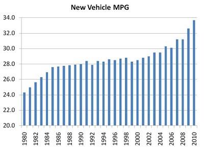 auto%2Bnew%2Bmpg%2B2010.jpg