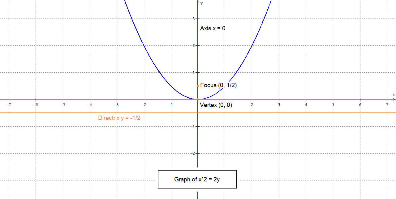 Graph of x^2 = 2y