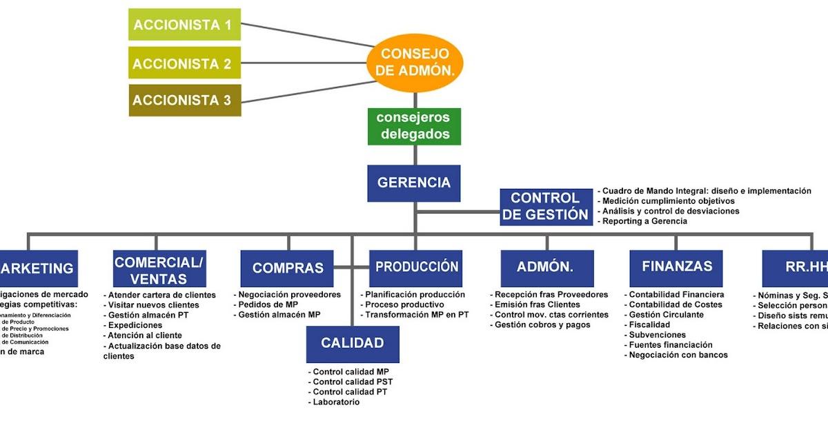 ORGANIZACIÓN: Organigramas de empresas | EL APASIONANTE MUNDO DE LA ...