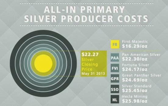 Proizvodni stroški presegajo prodajne cene.