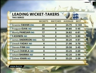 Leading-Wickets-Ind-v-Eng-Test-2012