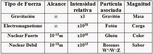 Tabla representativa de las 4 fuerzas fundamentales de la Naturaleza