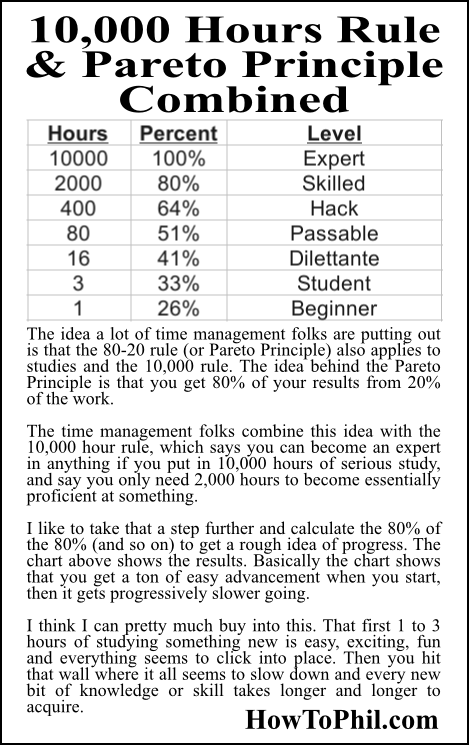 10 000 hour rule essay Made famous by outliers: the story of success, by malcolm gladwell, the 2008  book's 10,000-hour rule—the number of hours of practice.