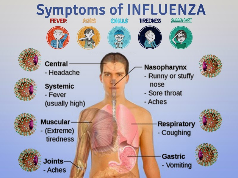 INFUENZA SOLUTION AND SYMPTOMS