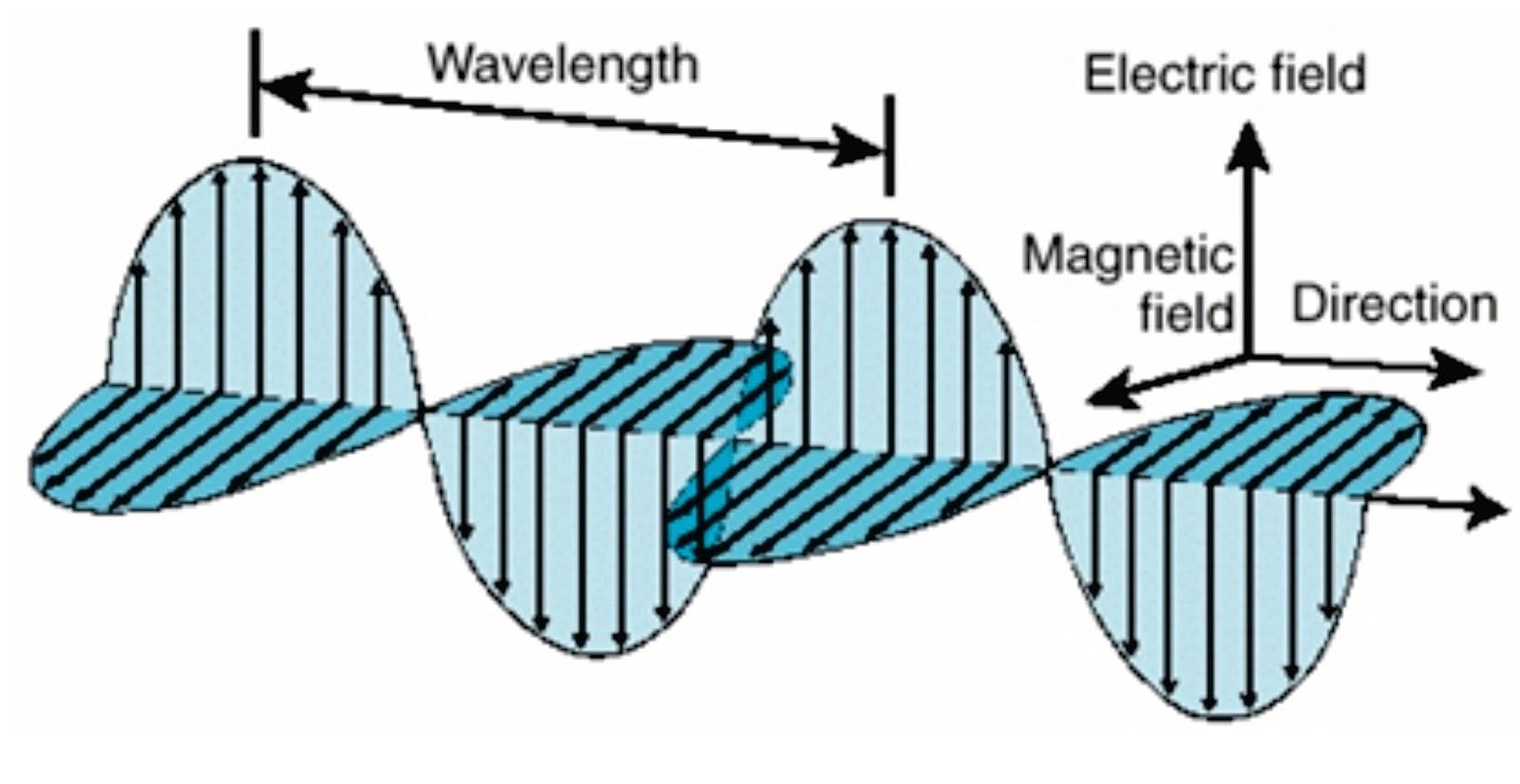 Urutan gelombang elektromagnetik berdasarkan energi foton