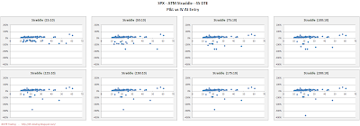 SPX Short Options Straddle Scatter Plot IV versus P&L - 45 DTE - Risk:Reward 10% Exits
