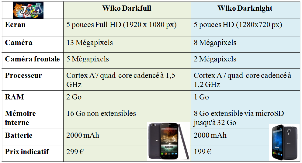 comparatif smartphone wiko t l phone portable sur enperdresonlapin. Black Bedroom Furniture Sets. Home Design Ideas