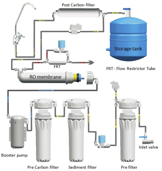 RO+flow+dia kent pearl ro water purifier kent pearl ro water purifier review room wiring diagram at fashall.co