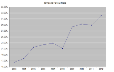 DPR Wal Mart Is Still a Dividend Stock Worth Owning
