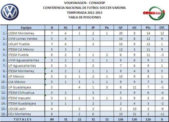 Circuito Udem : Agencia informativa del deporte mexicano udem monterrey