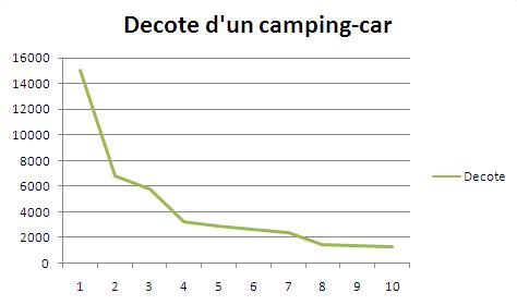 Décote Du0027un Camping Car Sur 10 Ans