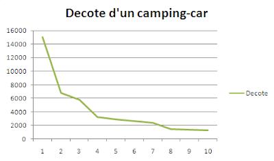 le camping car passe partout calcul de la d cote d 39 un. Black Bedroom Furniture Sets. Home Design Ideas