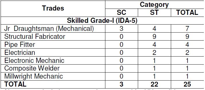 job updates and vacancies