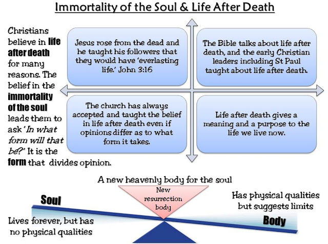 death and afterlife beliefs essay Compare and contrast two beliefs about life after death compare and contrast two beliefs about life after death essay sample in the afterlife.