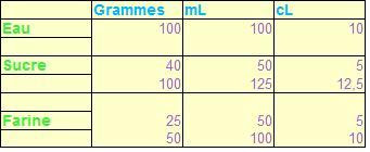 Tableau correspondance g ml