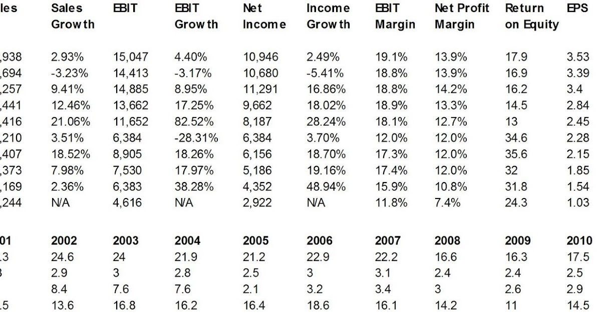 Dividend Yield Stock Capital Investment 10 Year Financial
