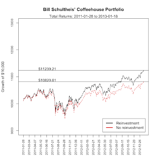 growth of bill schulteis cofehouse portfolio