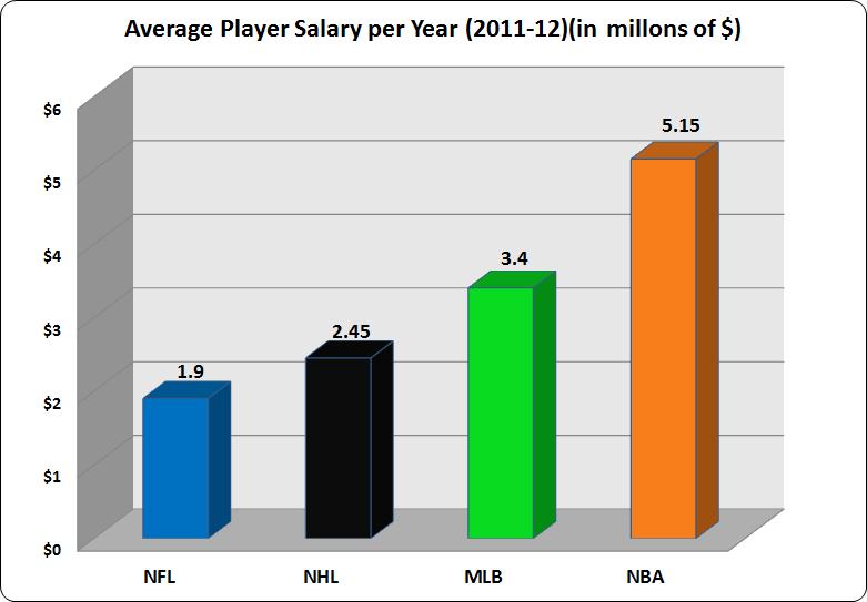 nfl player average salary nfl football pics