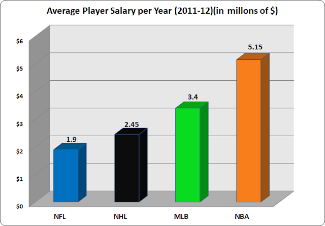 average player salary