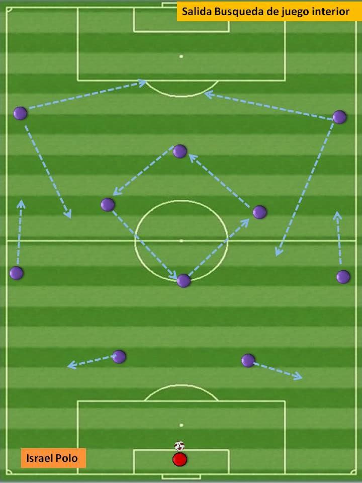 el corner de israel polo: desarrollo del sistema de juego 1-4-4-2